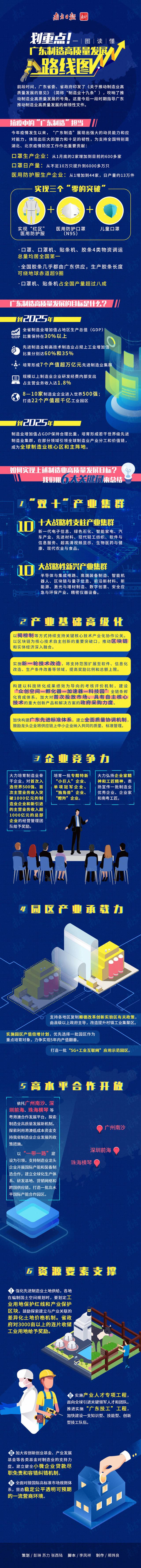 """2020.4.10南方+:一图读懂广东""""制造业十九条"""",这20大产业集群获关注.jpg"""